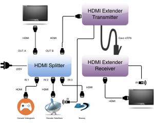 Portare Sky HD - HDMI Extender