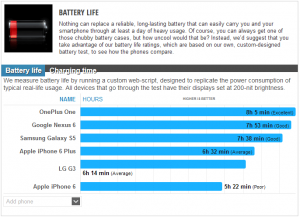 oneplus one benchmark batteria