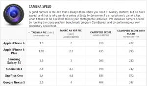 oneplus one benchmark fotocamera
