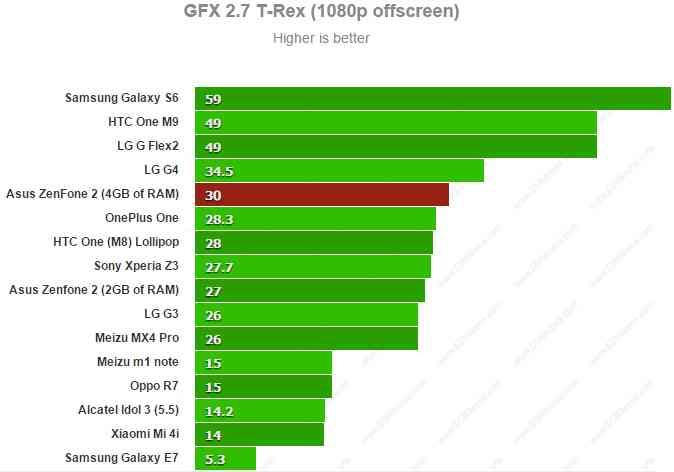 Asus Zenfone 2 ZE551ML - GFX 2.7 T-Rex 1080p offscreen
