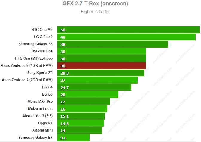 Asus Zenfone 2 ZE551ML - GFX 2.7 T-Rex onscreen
