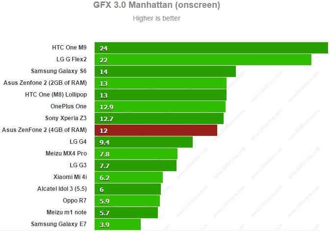 Asus Zenfone 2 ZE551ML - GFX 3.0 Manhattan onscreen