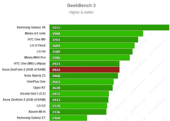 Asus Zenfone 2 ZE551ML - GeekBench 3