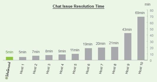 Siteground - tempo di risoluzione chat
