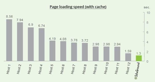 Siteground - velocità di caricamento con cache